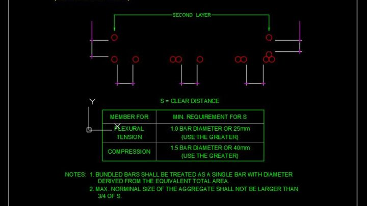 Spacing Limits For Reinforcements ACI 318M CAD Template DWG